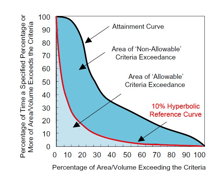 10 percent default reference curve