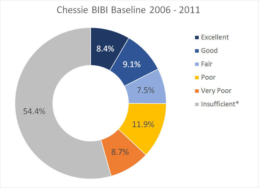 "A graph of the baseline for 2006-2011. A large gray section (54.4%) shows ""insufficient"" data."