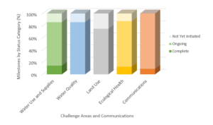 A bar graph showing the percentage completed of each challenge area in the Comprehensive Plan.